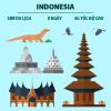 Mua sim 4G indonesia